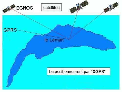 Positioning with DGPS .jpg ( bytes)